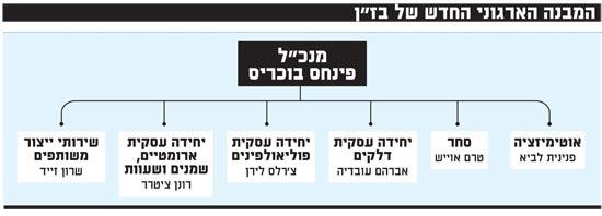 המבנה הארגוני החדש של בזן
